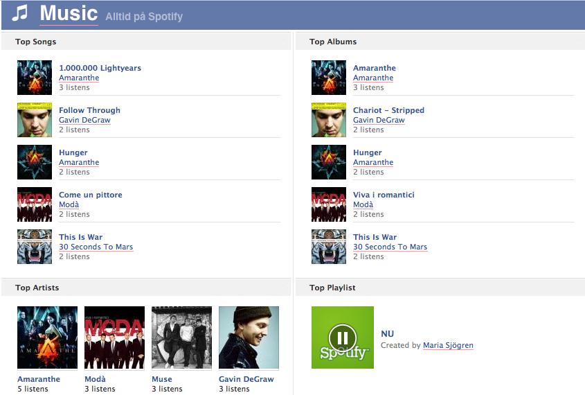 Bild på Facebook tidslinje: Topplistor på Spotify